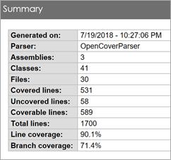 90.1% Line Coverage, 71.4% Branch Coverage