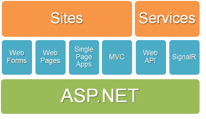 One ASP.NET