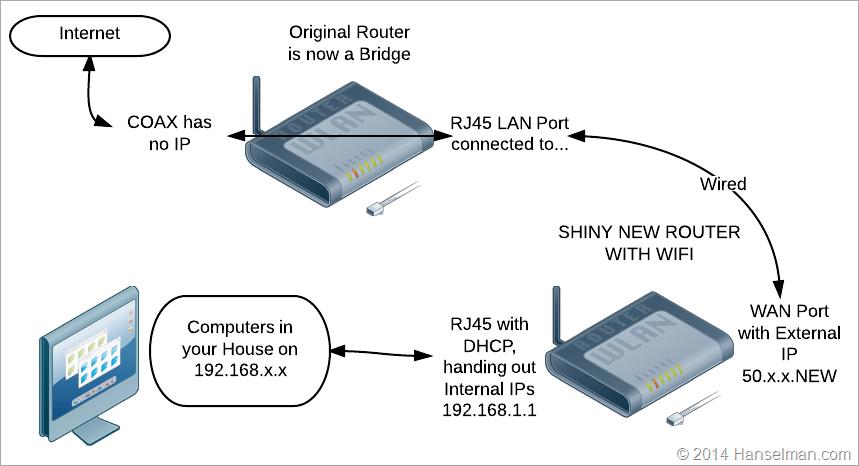TypicalNetworkHanselman_d21b2396 e886 4f08 bc24 916799cf2301?resize=665%2C361 hopper coax wiring diagram radio wiring diagram, power wiring coax wiring diagram at alyssarenee.co