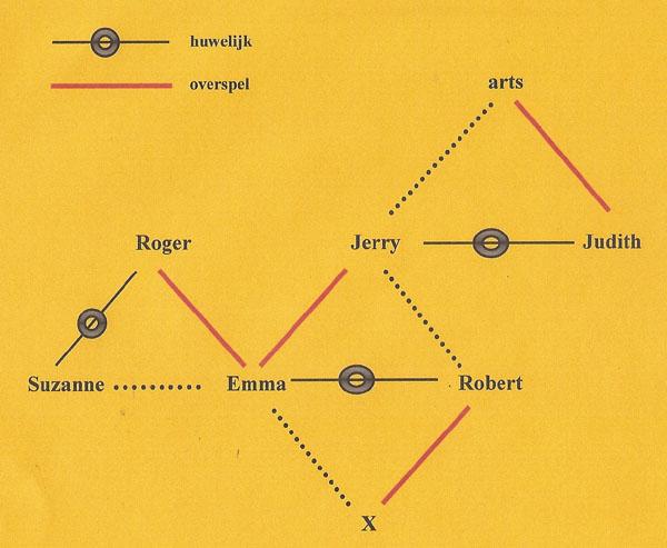 bedrog schema 8a