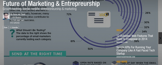 Flipboard Magazine: Future of Marketing and Entrepreneurship