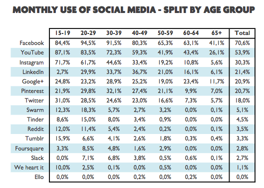 Monthly_use_of_social_media_-_split_by_age_group_in_Flanders
