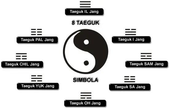 taeguk simboli