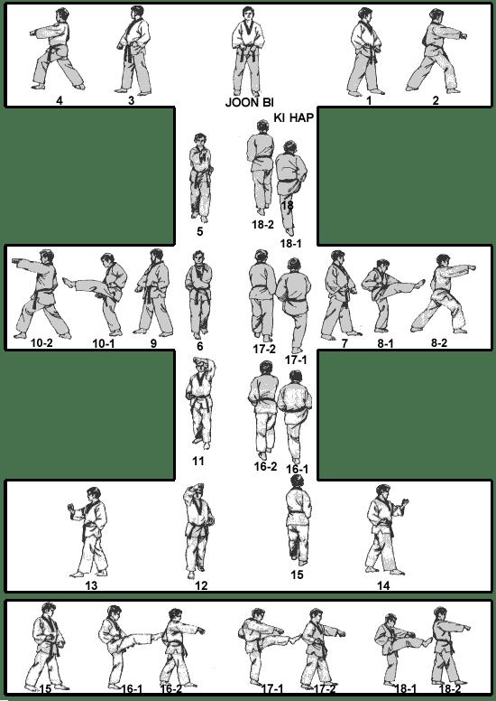 2. učenička forma - Taeguk i jang