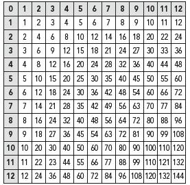 large print multiplication table. Black Bedroom Furniture Sets. Home Design Ideas