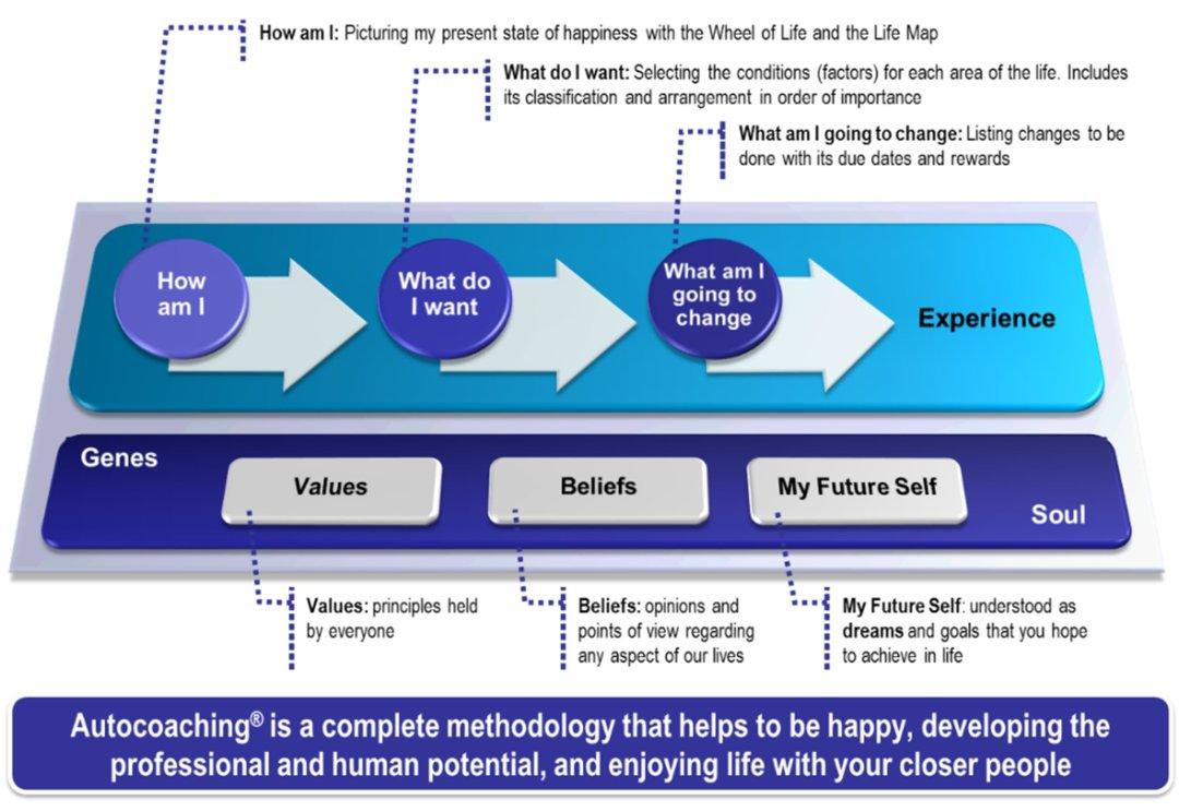 How to be happy - Methodology