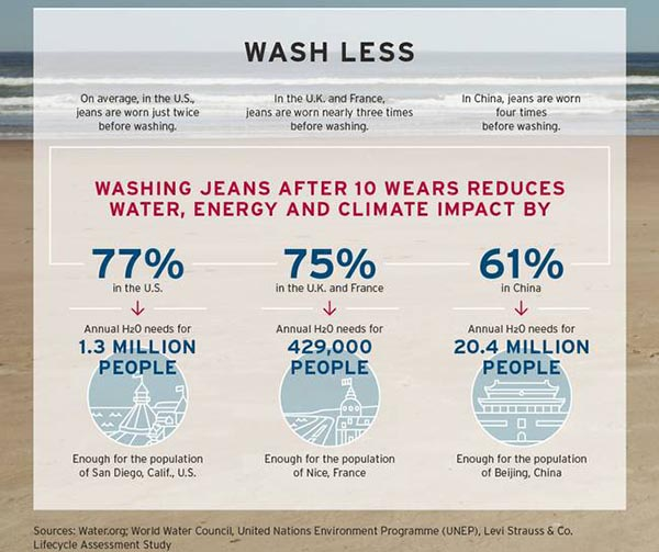 wash less infographics