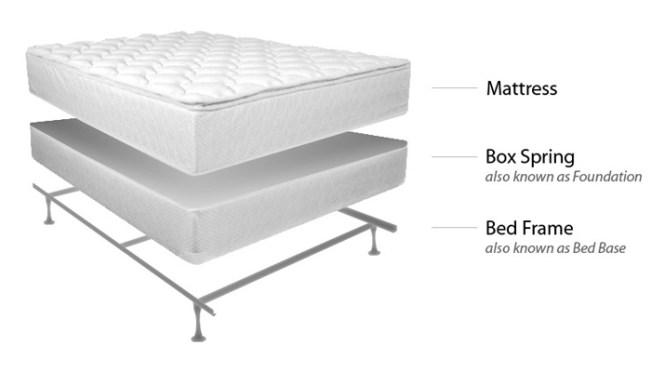 Bed Mattress Box Spring Frame