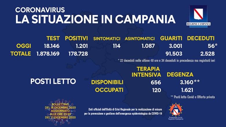 coronavirus-aggiornamento-campania-18-dicembre