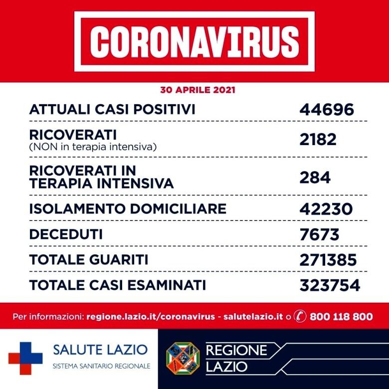 Coronavirus Roma_ notizie, dati contagi e aggiornamenti oggi 30 aprile 2021