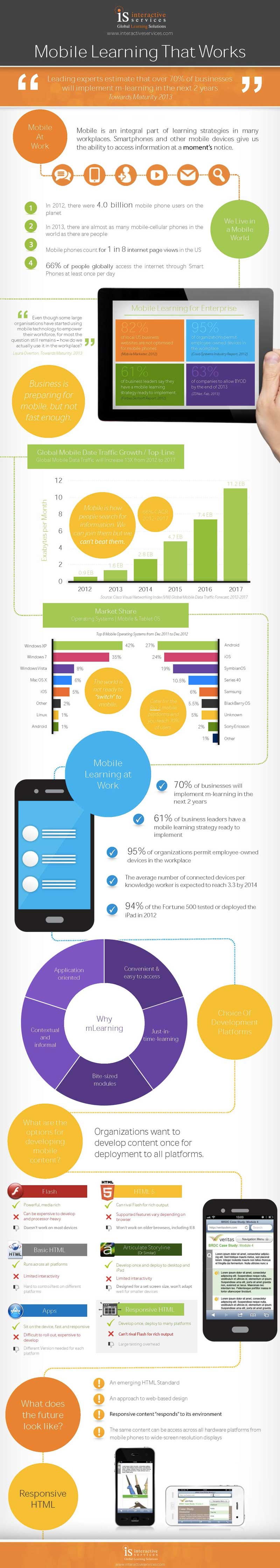 Mobile Learning That Works Infographic 2013 Web