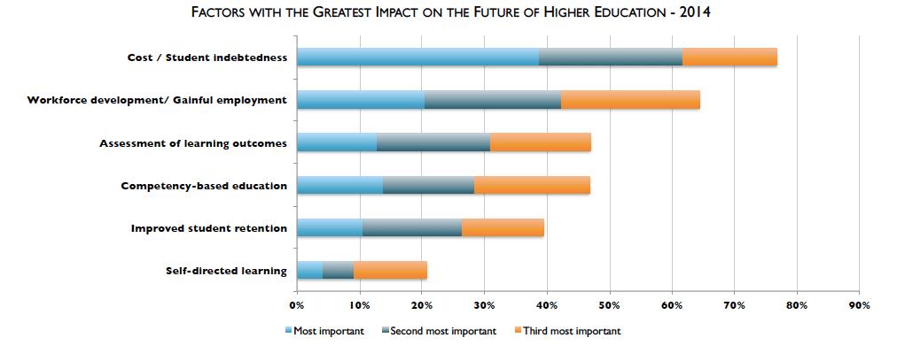 MOOCs Importance