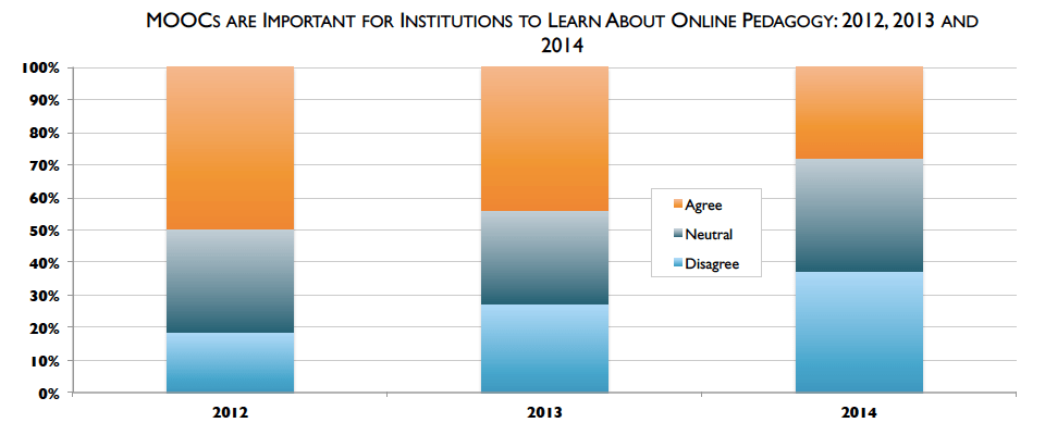 MOOCs pedagogy