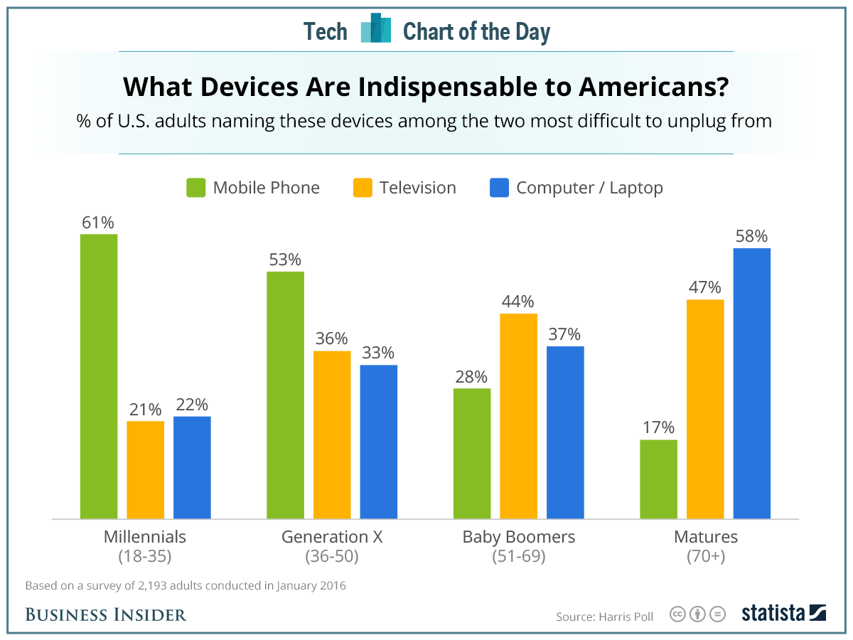 devices_used by age group