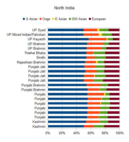 Caste is not ancestrally arbitrary | Harappa Ancestry Project