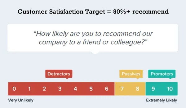 Target 90%+ Customer Recommend
