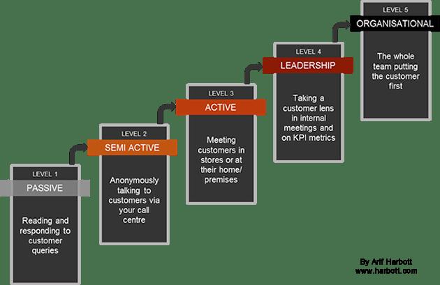 Five stages of digital customer focus