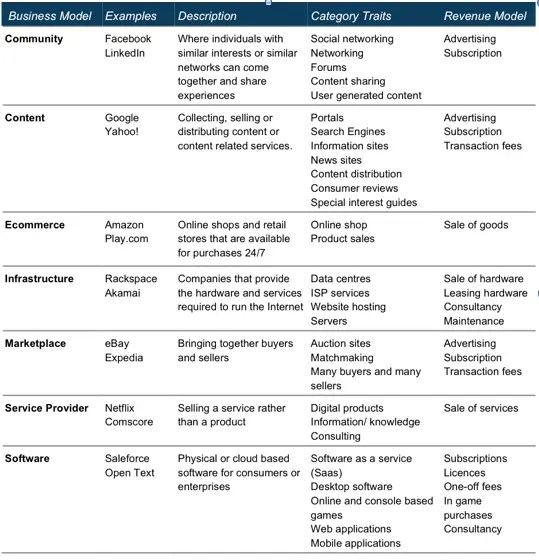 Improved business model classification with characteristics