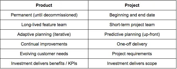 Typical characteristics of a product and project