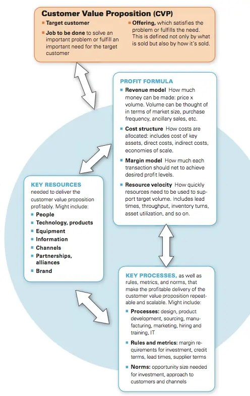 Business model parts