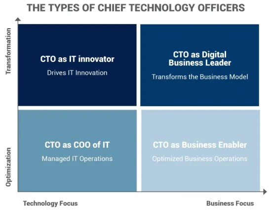 Types of chief technology officers