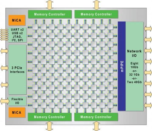Diagrama dos novos Tilera TILE Gx 3000