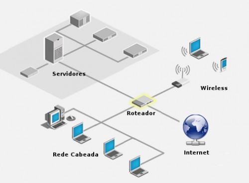 Diagrama de conexão com a Internet