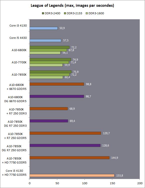 Reviews AMDs Kaveri APU Examined