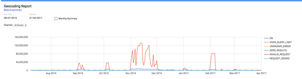 geocoding report address lookups