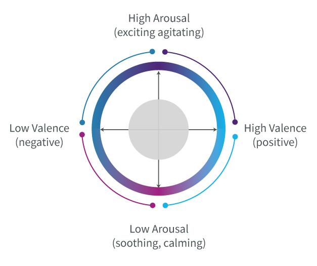 case study emteq diagram
