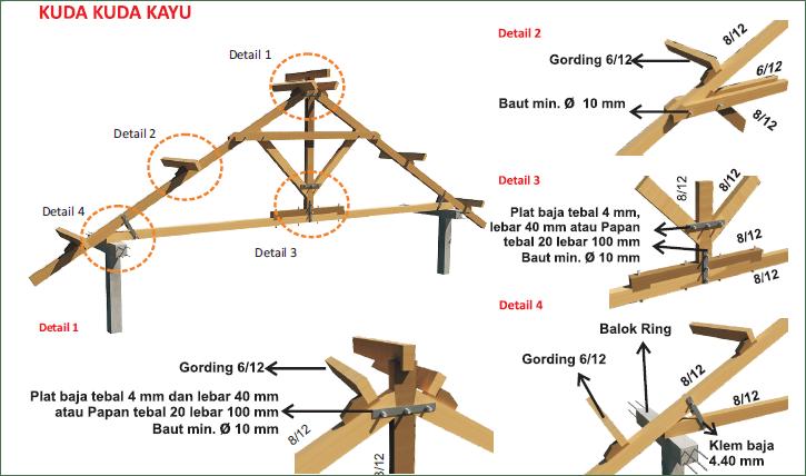 Konstruksi dan harga komponen atap rumah