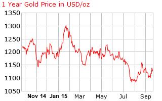 gold_1_year_o_x_USD-23-9-2015