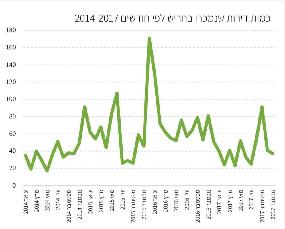 מכירות דירות בחריש 2014-2017