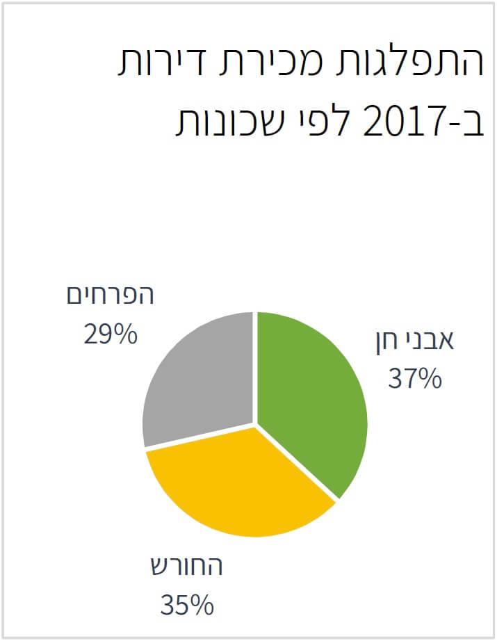 התפלגות דירות לפי שכונות בחריש 2017