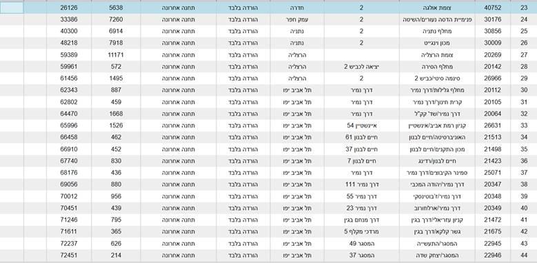 לוח זמנים קו 632 מחריש לתל אביב