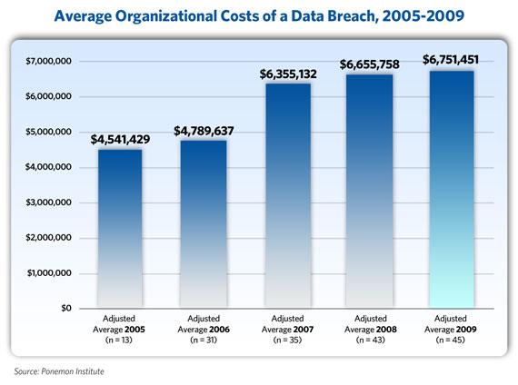 data breach-cost-chart-611a