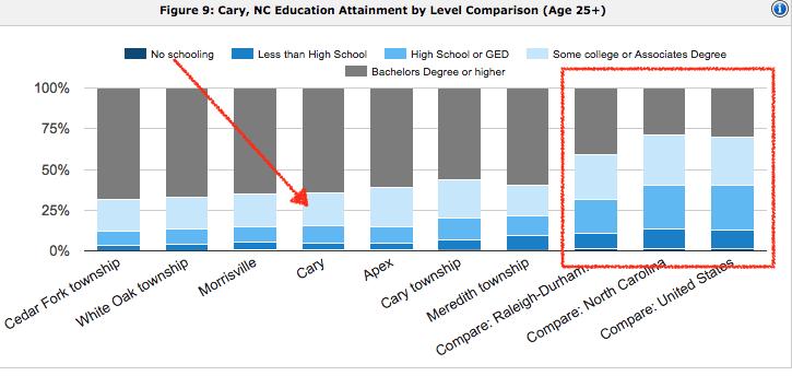 cary nc education