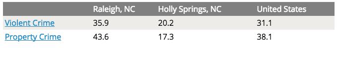 holly springs nc