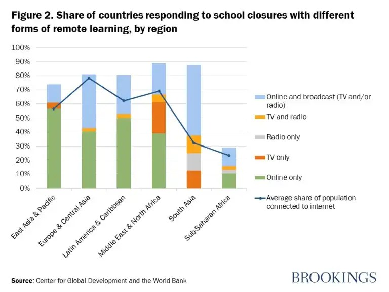 Figure 2. Share of countries responding to school closures with different forms of remote learning, by region