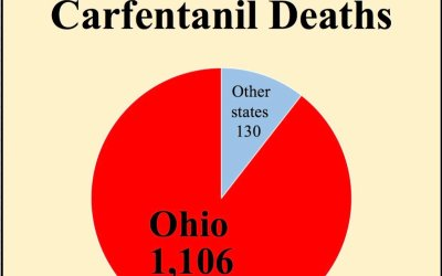 Ohio's carfentanil death rate 21 times higher — yes, 2000%! — than in other states