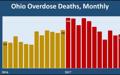 2017 OVERDOSE DEATH REPORT: Montgomery County leads Ohio … again