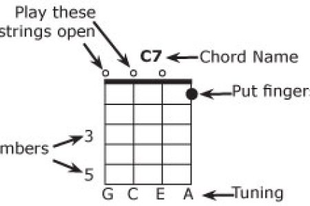 Ukulele Chord Chart Gcea Path Decorations Pictures Full Path
