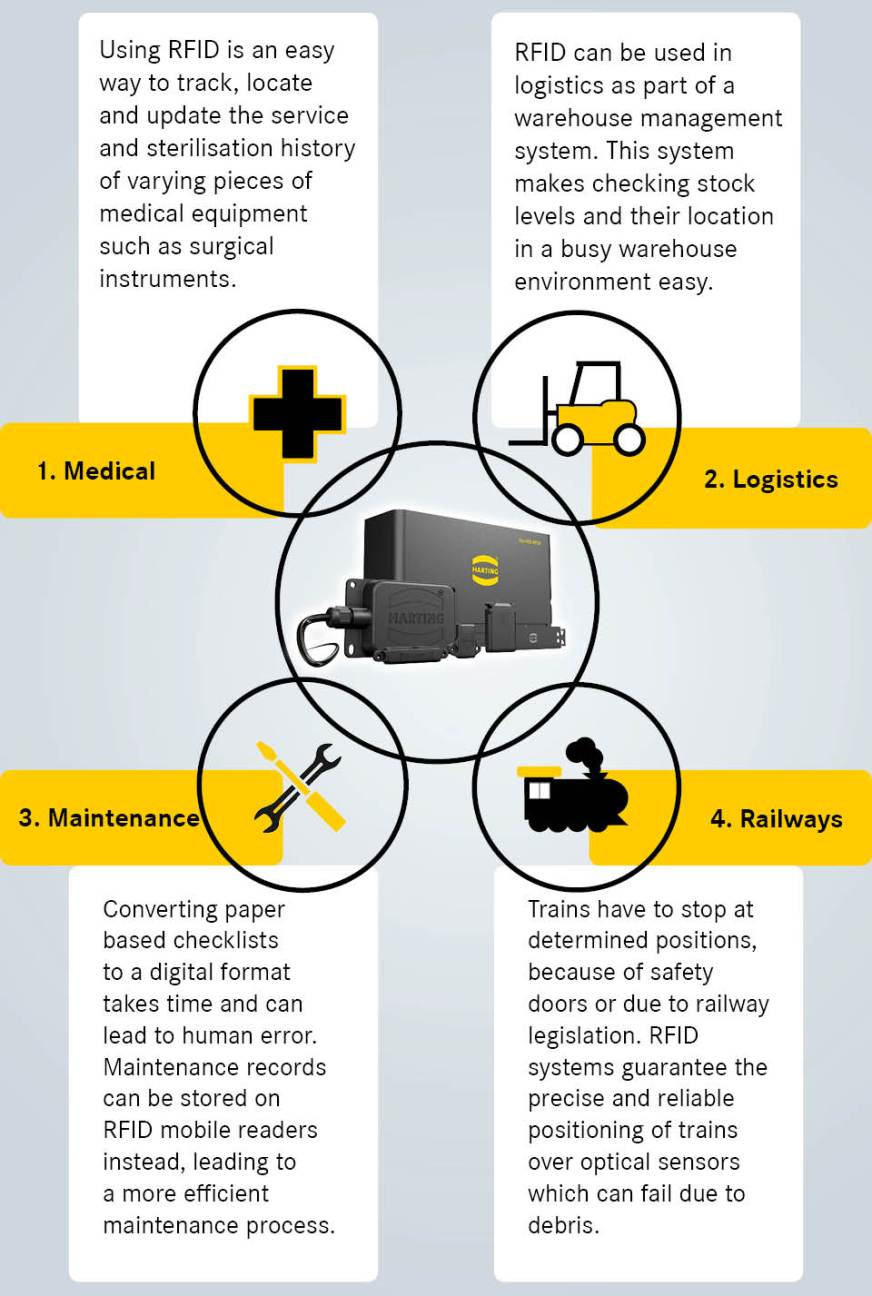 4 Uses for RFID Technology in Industry | HARTING ...