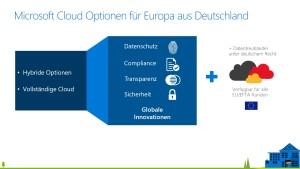 Microsoft Cloud Deutschland