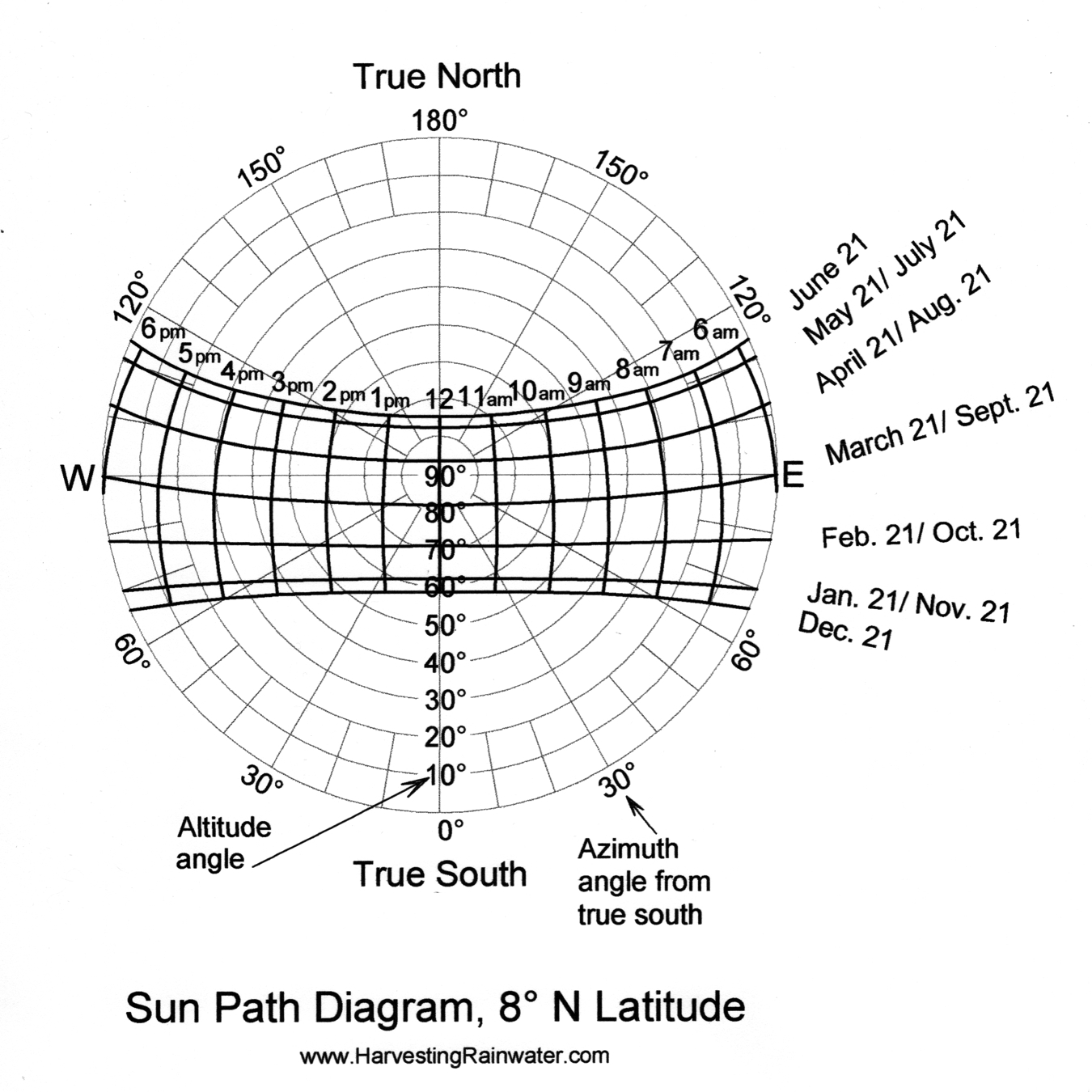 Sun Path Diagram 8o N Latitude