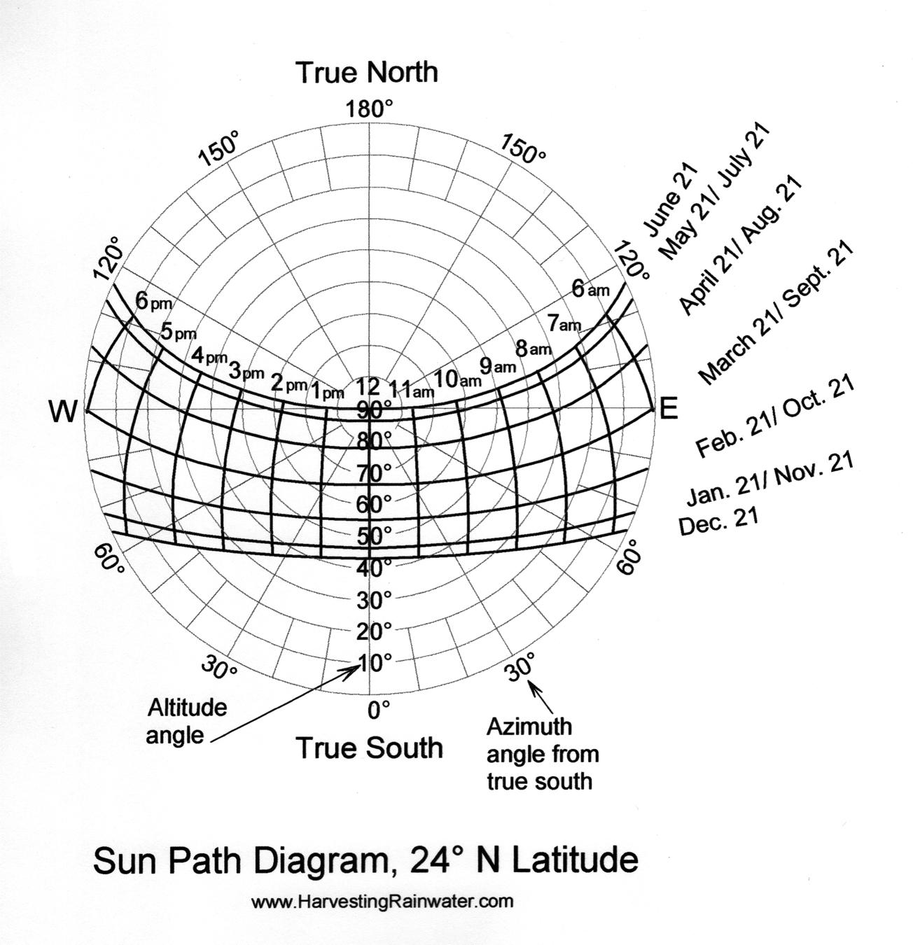 Sun Path Diagram 24o N Latitude