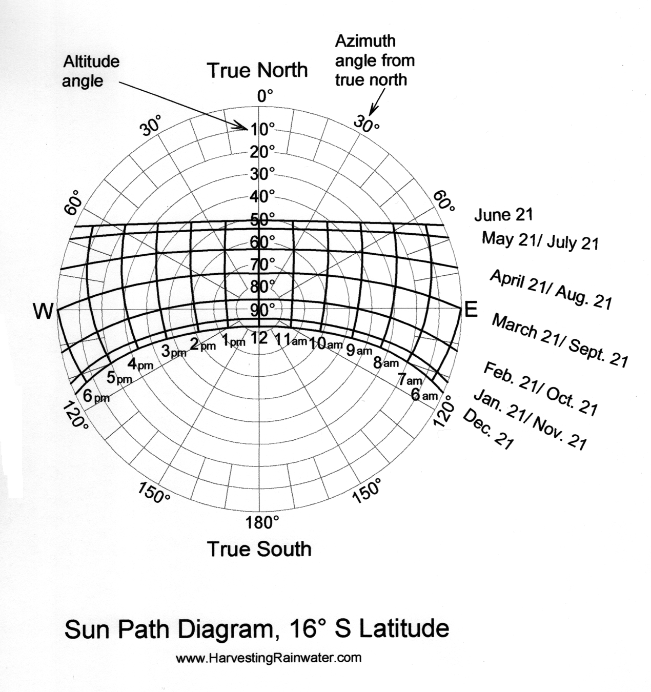 Sun Path Diagram 16o S Latitude