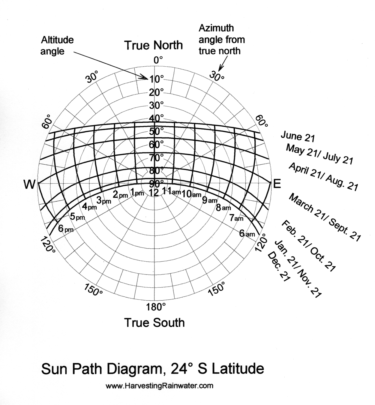 Sun Path Diagram 24o S Latitude