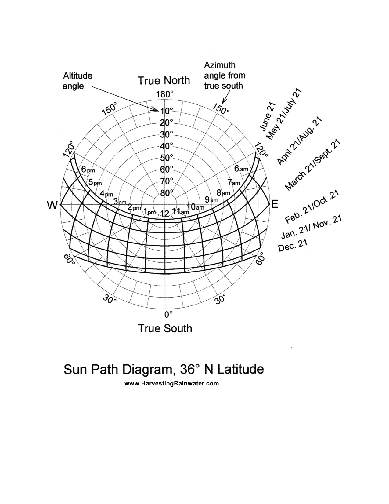 Sun Path Diagram 36o N Latitude