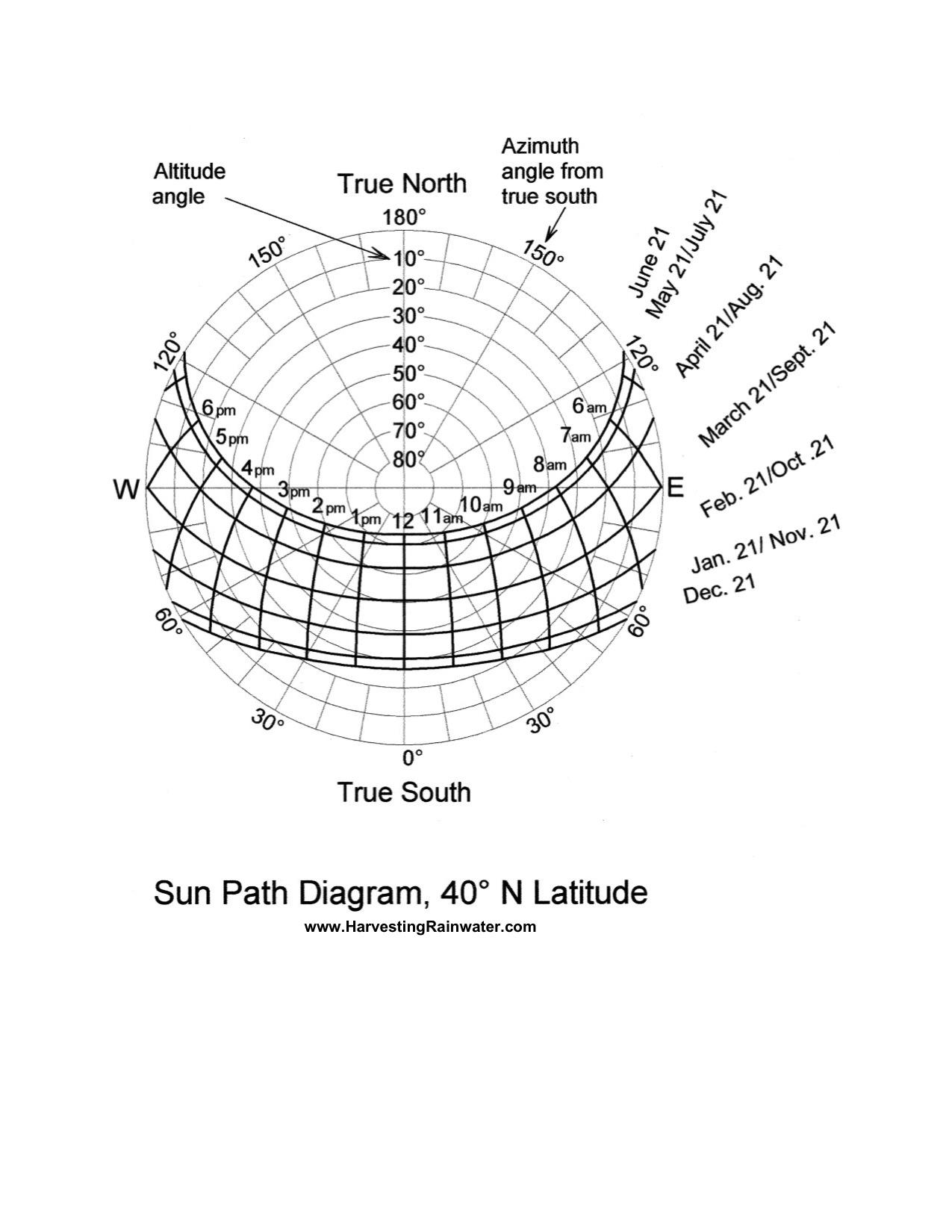 Sun Path Diagram 40o N Latitude